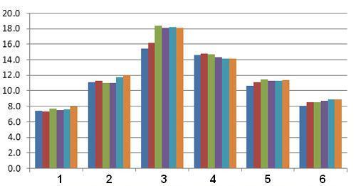 Grafica de Consumo seis meses, sistema facturacion de servicios publicos H2O, acueducto, alcantarillado, aseo, mes, dibujo
